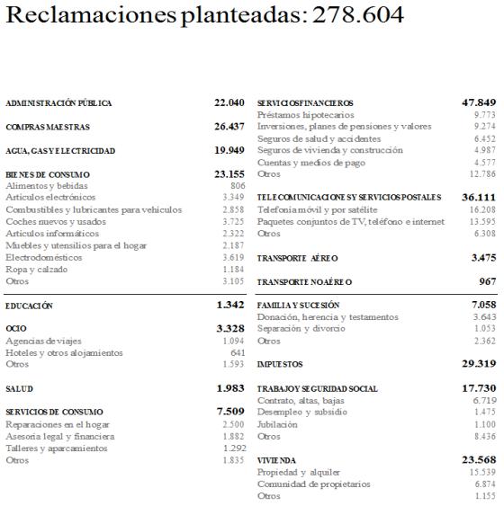 Reclamaciones 2014-OCU